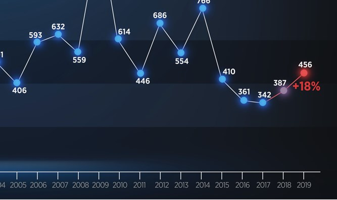 Graph of violent antisemitic incidents